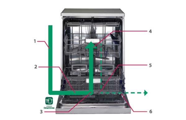 ماشین ظرفشویی 14 نفره ال جی D1452WF